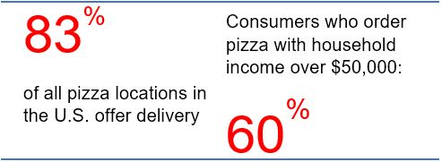 Pizza Advertising Rates